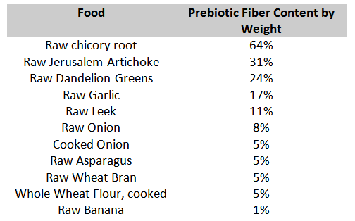 probiotic-diet