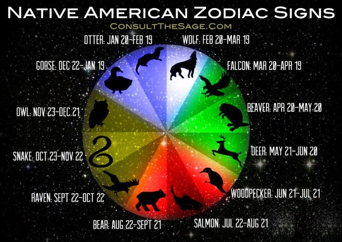 native-american-zodiac-sign