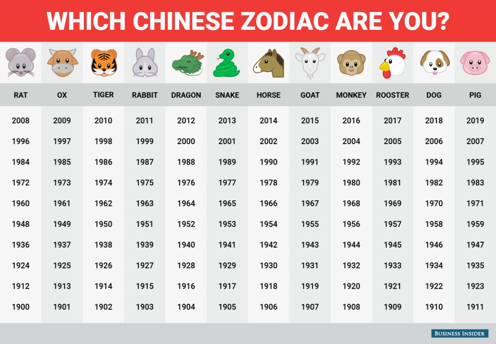 bi_graphics_chinese-zodiac-birth-year-chart