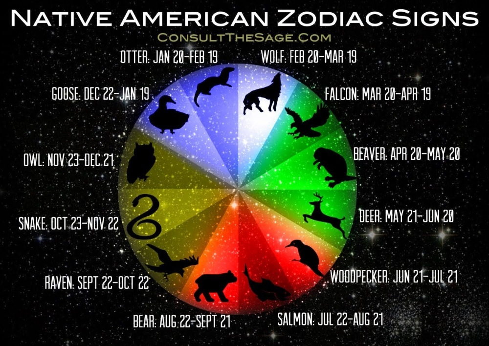 native-american-zodiac-sign